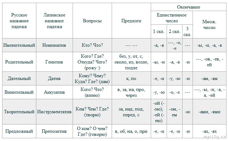 Картинки таблица русских падежей